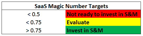 SaaS Magic Number Targets