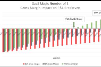 SaaS Magic Number