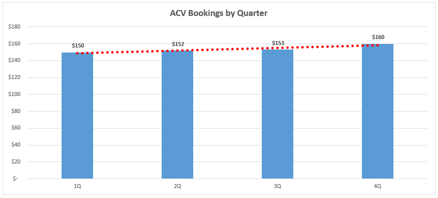 Net ACV Bookings by Quarter