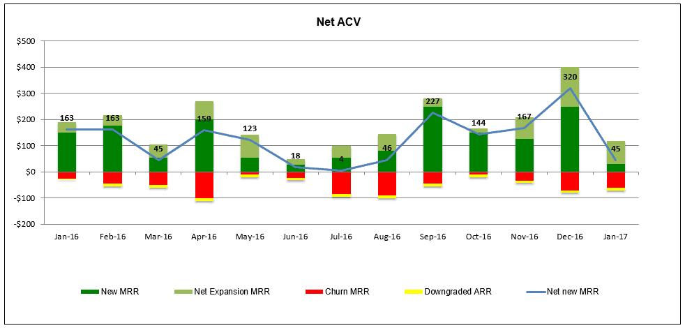 Net ACV Chart