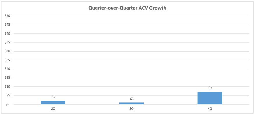 Quarter over Quarter Bookings Chart