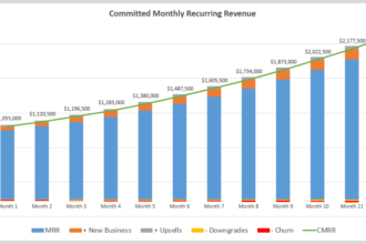 Committed Monthly Recurring Revenue Chart
