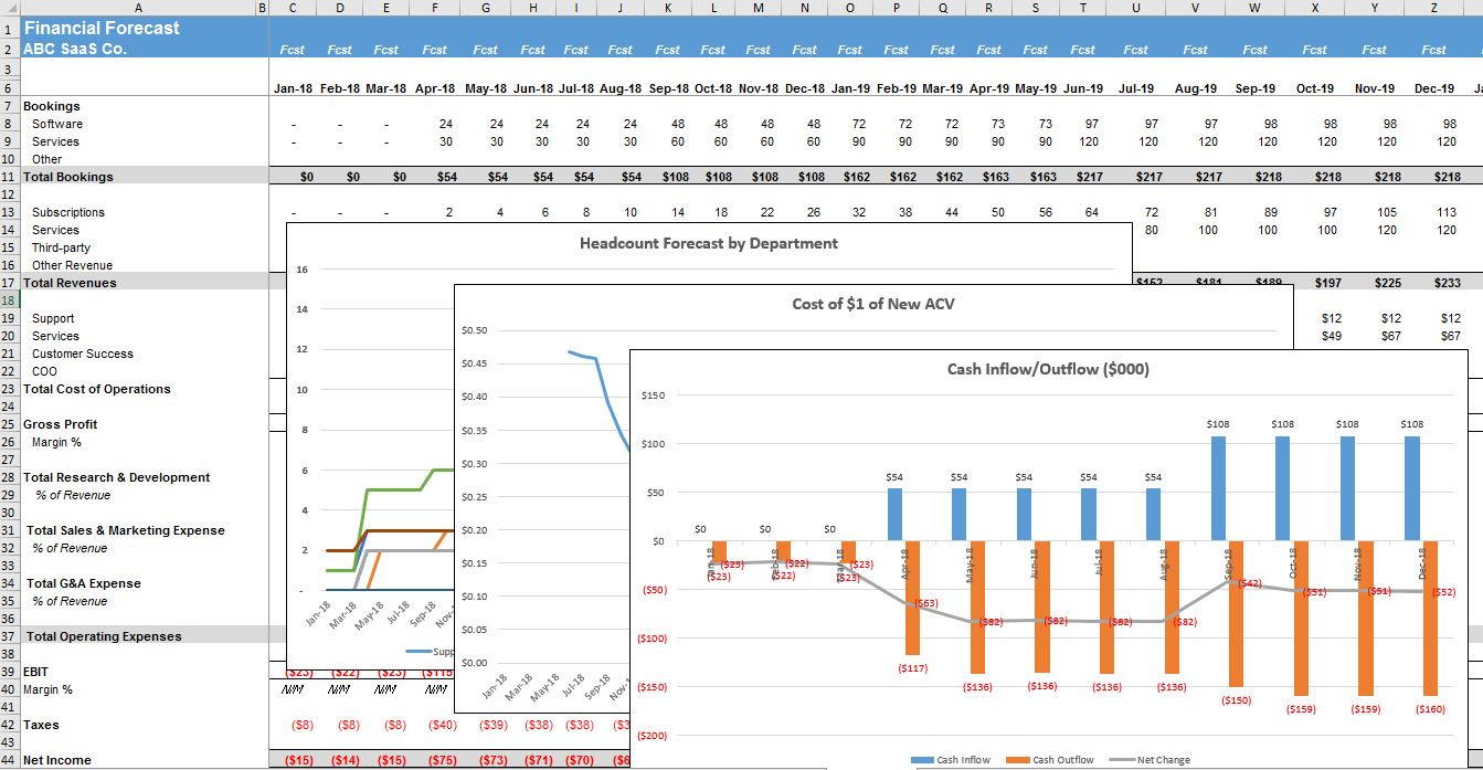 Five year financial projection template the saas cfo for Sales projection template free download