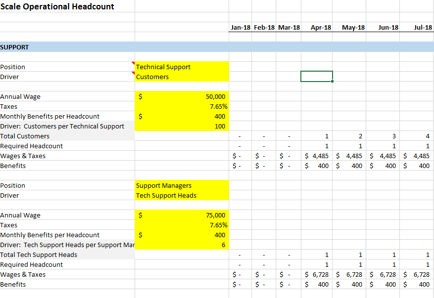 five year financial projection template the saas cfo