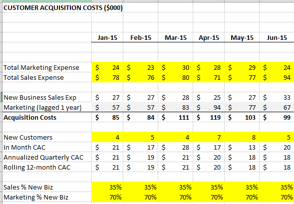 Customer Acquisition Costs in SaaS