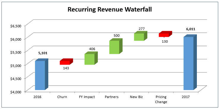 how to create the dreaded excel waterfall chart the saas cfo