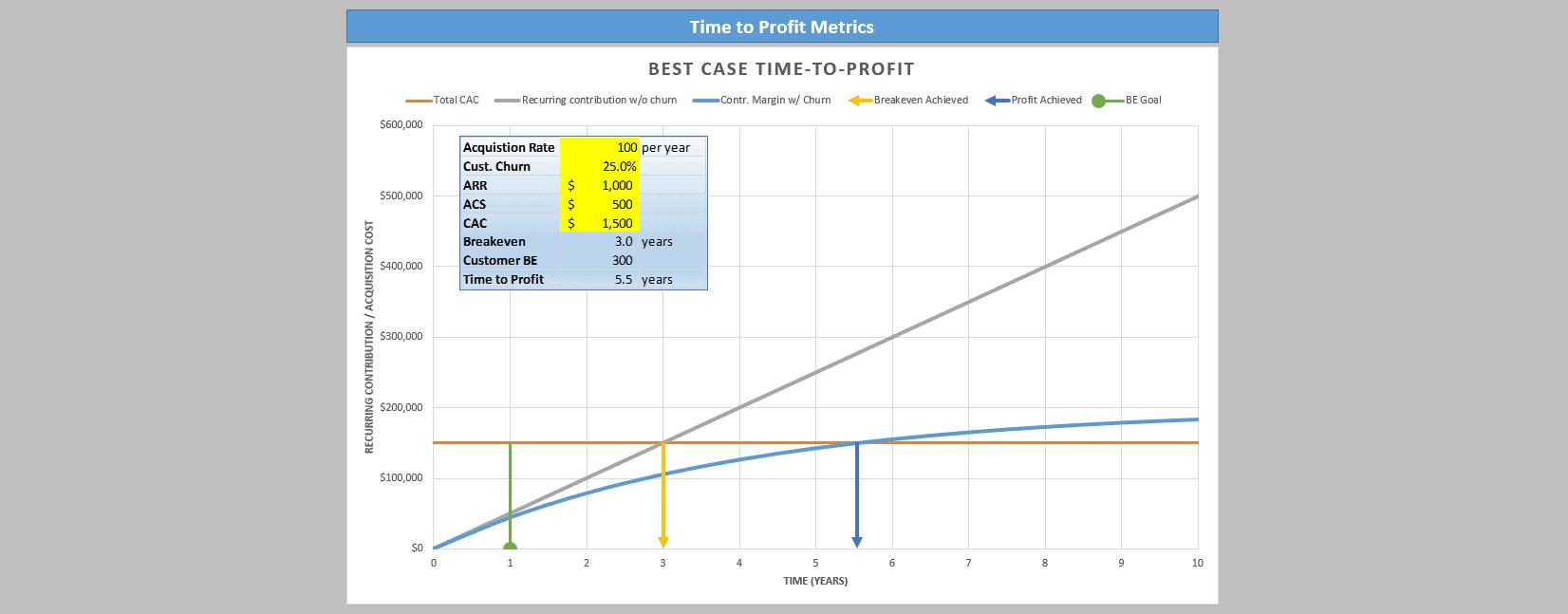 Achieving Profitability In Saas The Saas Cfo