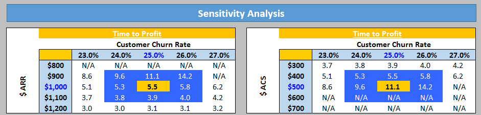 Time to Profit Sensitivity Analysis