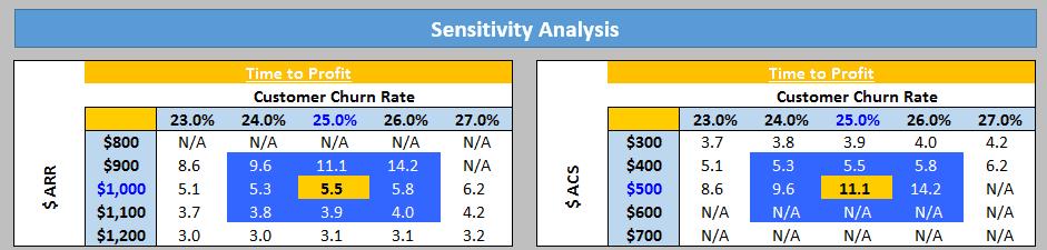 time to profit sensitivity analysis the saas cfo