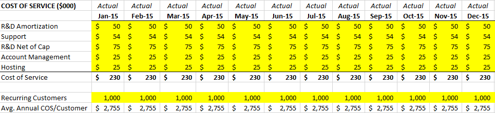 Average Cost of Service Calculation