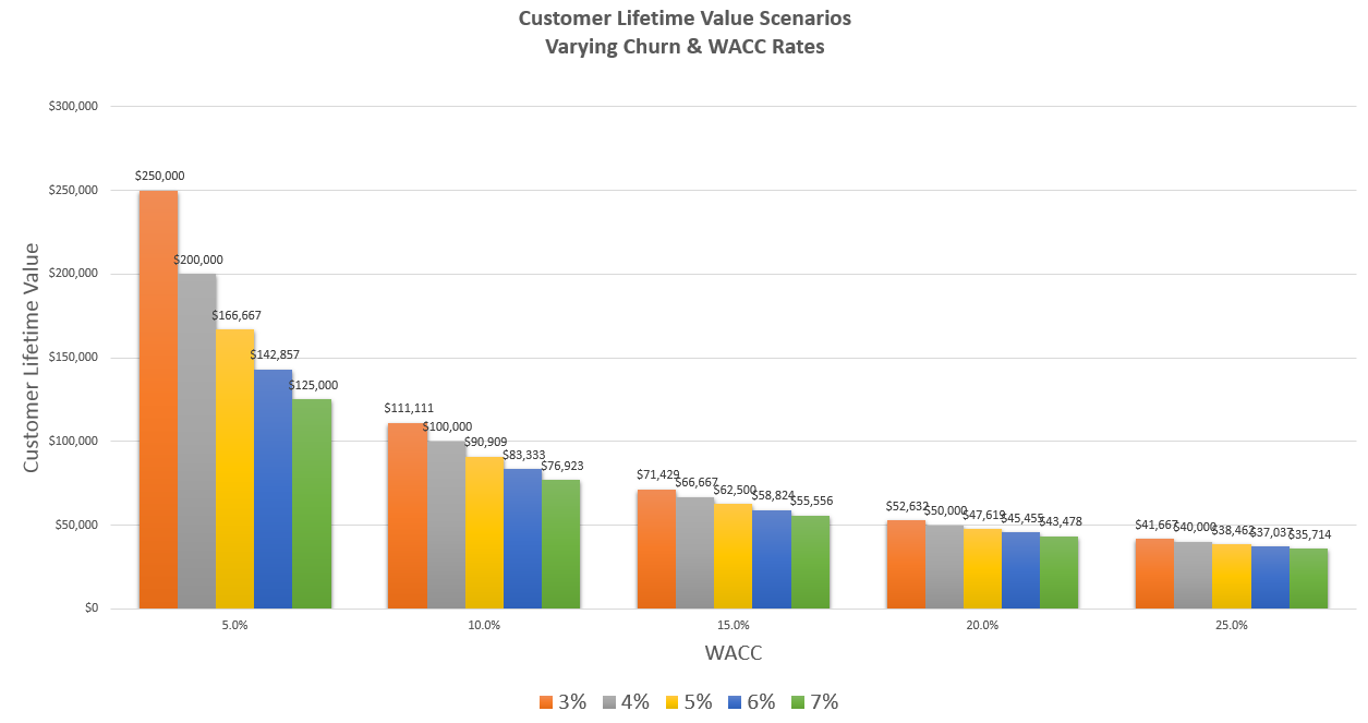 how to calculate customer lifetime value cltv the saas cfo