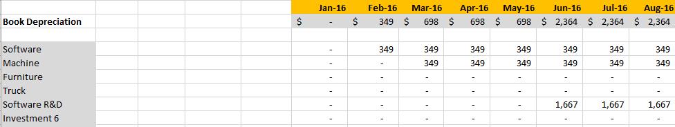 capex book depreciation forecast the saas cfo