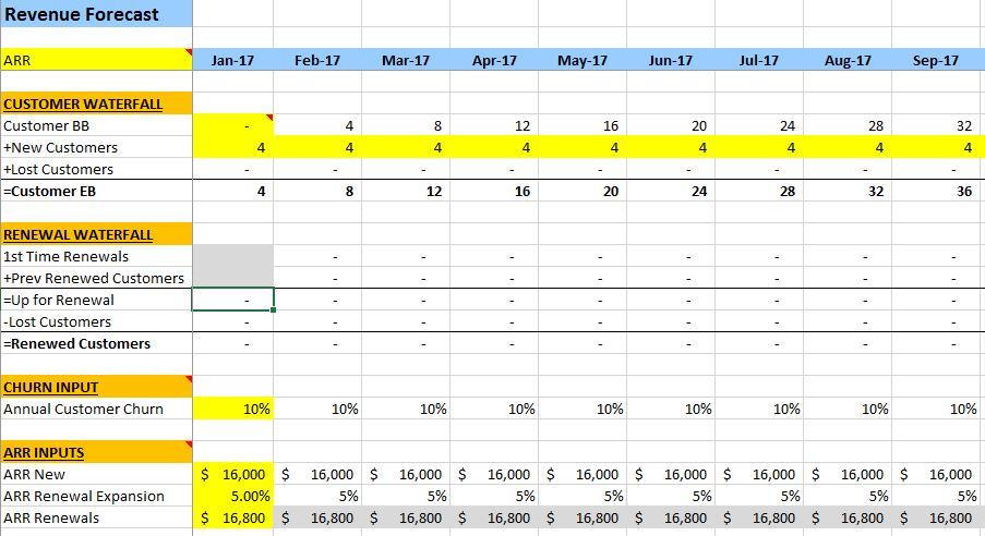 Saas Financial Model Your Financial Blueprint The Saas Cfo