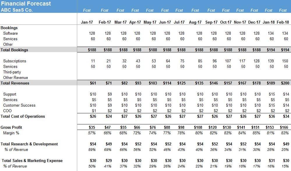 saas financial model the saas cfo