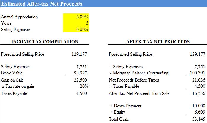 income property sale proceeds analysis the saas cfo