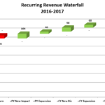 recurring revenue waterfall chart