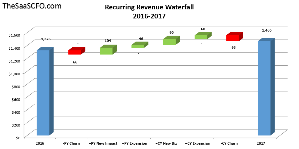 Saas revenue waterfall chart the saas cfo saas revenue waterfall chart ccuart Gallery