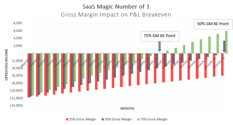 saas magic number and gross margin breakeven point the