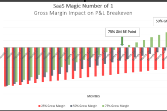 SaaS Magic Number