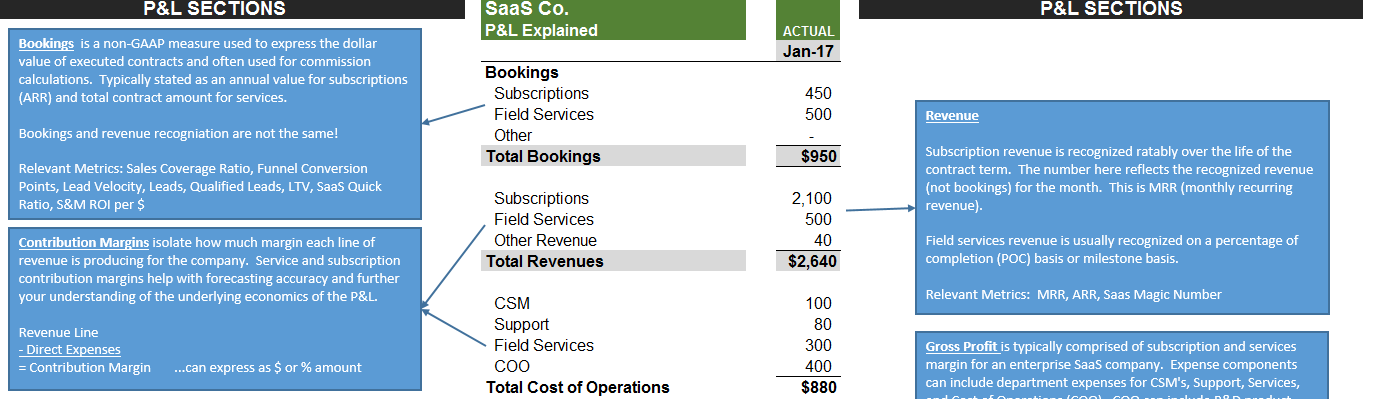 The SaaS P&L Explained - Where Metrics and Margins are Born