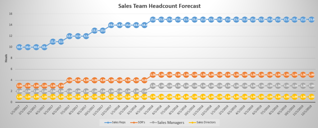 how to forecast your sales team headcount while scaling