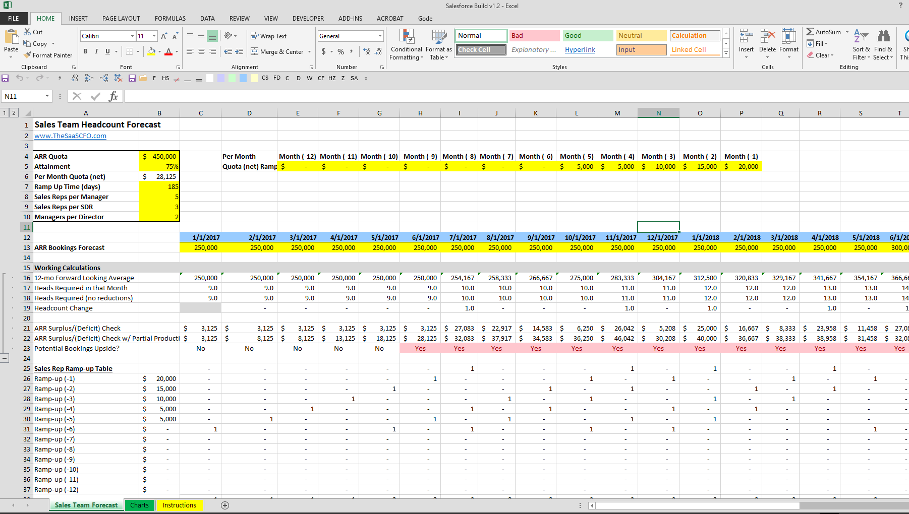 Headcount Forecasting Template Excel S Team Forecast Spreadsheet The Saas Cfo