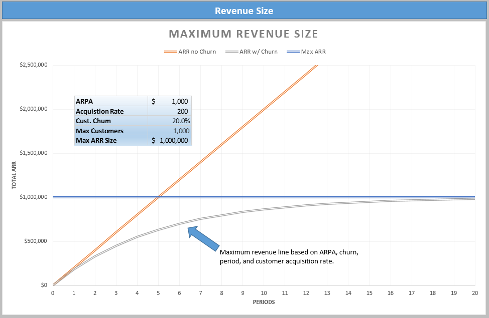 Maximum Revenue Size