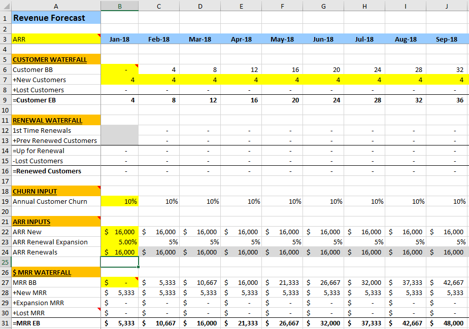 Startup Financial Model for SaaS Founders - The SaaS CFO