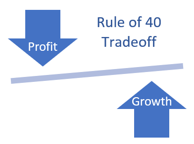 The SaaS Rule of 40 | How to Calculate and Why It Matters - The ...