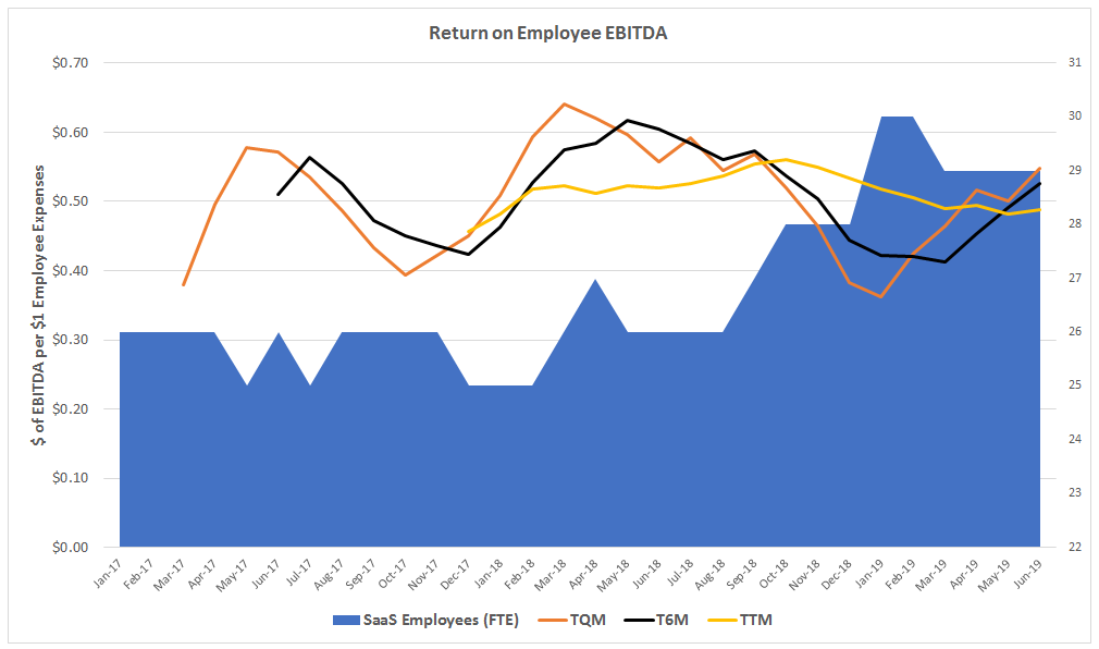The ROSE Metric   The Return on Your Most Important SaaS Asset - The